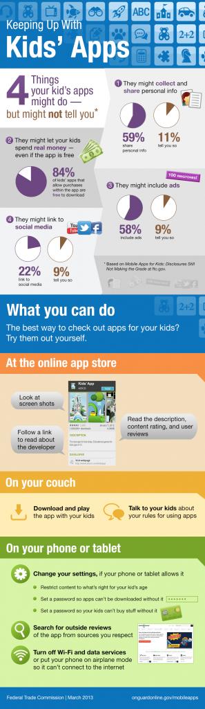 احصاءات مصورة حول مخاطر تطبيقات الأطفال الخاصة بالهواتف المتنقلة والجوالات